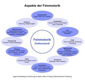 Grafik Aspekte Feinmotorik